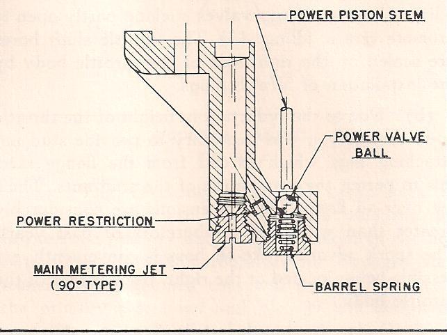 2stage_power_valve